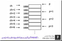 پروژه مقدار مینیمم در آرایه با c++