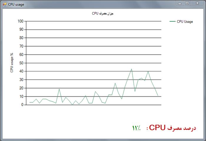 نمودار مصرف cpu با سی شارپ