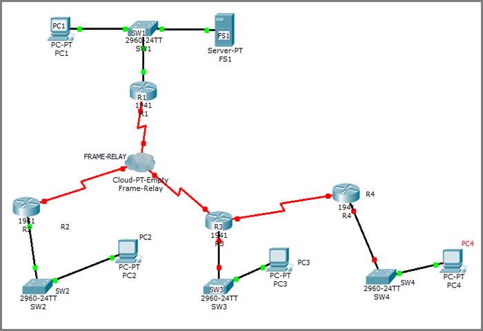 پروژه شبیه سازی تکنولوژی frame relay
