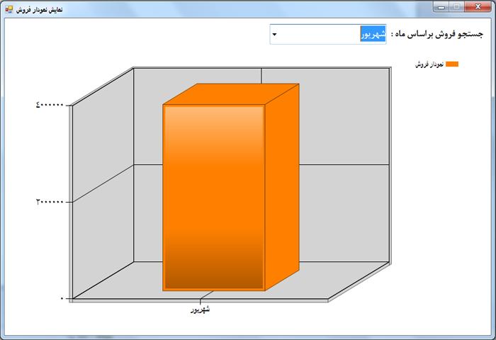 پروژه نمایش نمودار با c#