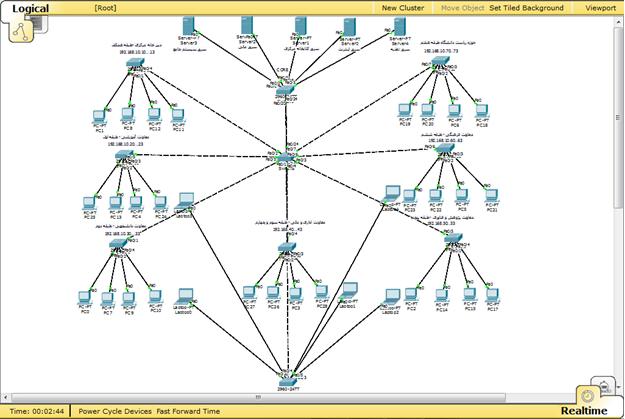 شبیه سازی شبکه vlan با packet tracer