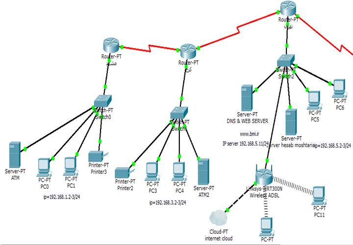 پروژه شبیه سازی شبکه با packet tracer